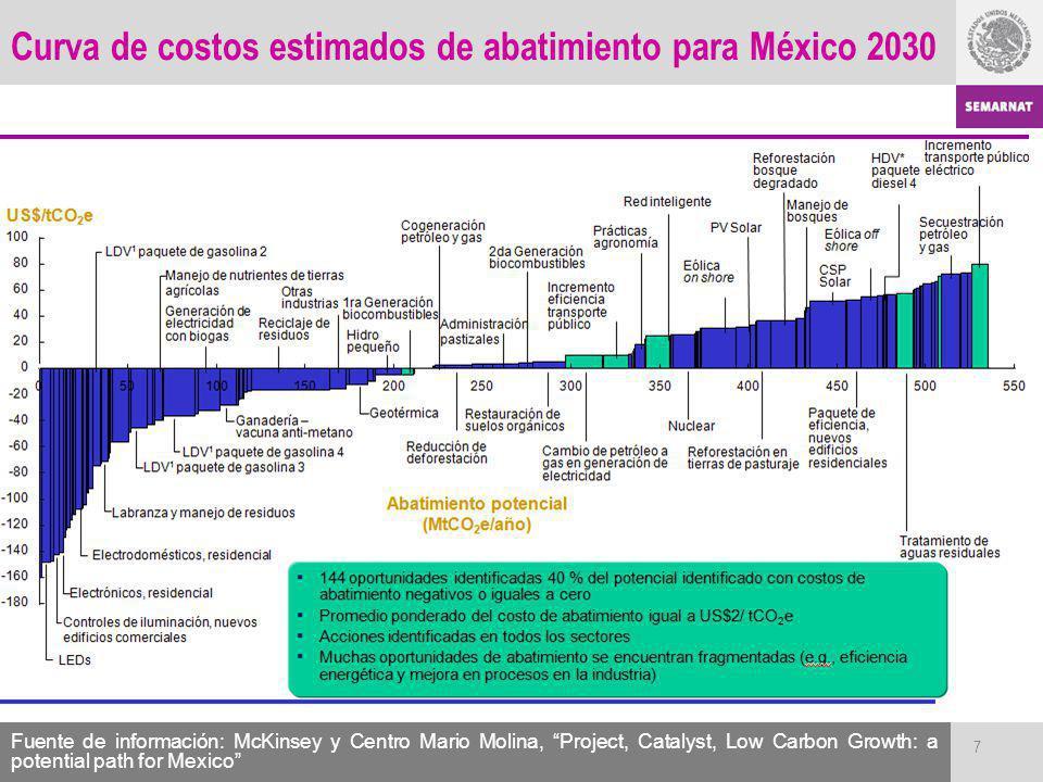 Curva de costos estimados de abatimiento para México 2030