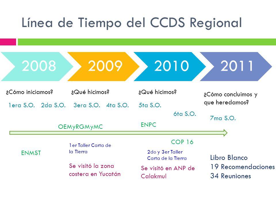 Línea de Tiempo del CCDS Regional