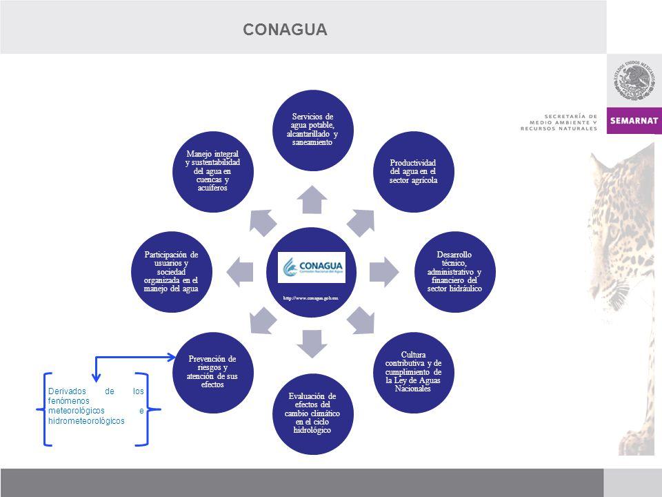 CONAGUA Servicios de agua potable, alcantarillado y saneamiento