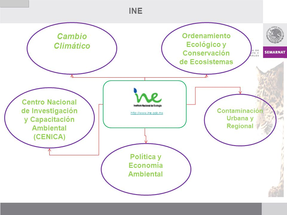 INE Cambio Climático. Ordenamiento Ecológico y Conservación de Ecosistemas. Centro Nacional de Investigación y Capacitación Ambiental (CENICA)