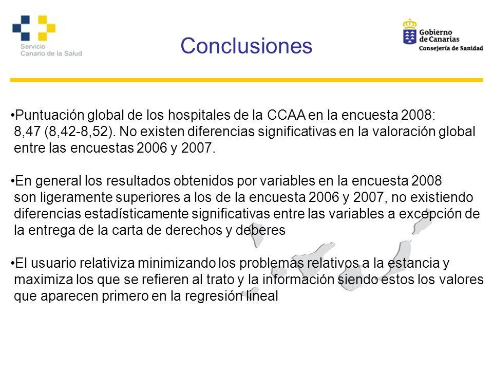 Conclusiones Puntuación global de los hospitales de la CCAA en la encuesta 2008: