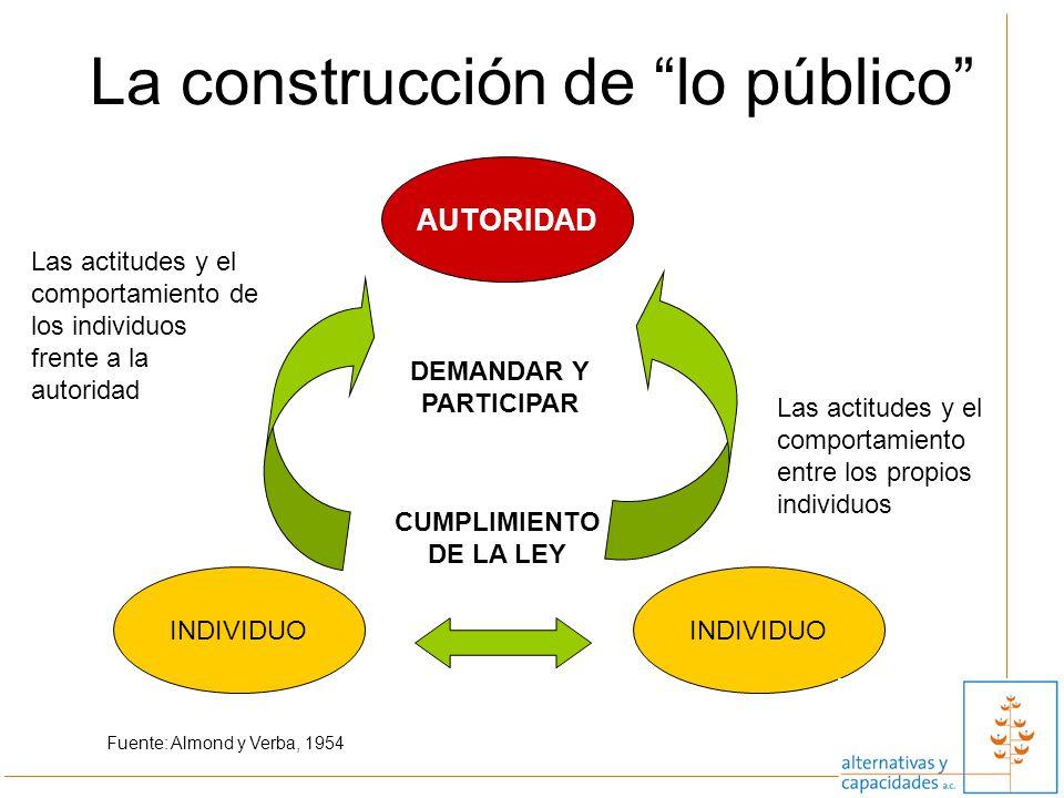 La construcción de lo público