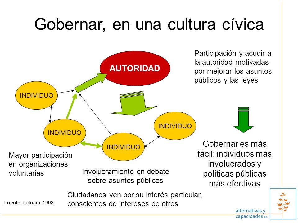 Gobernar, en una cultura cívica