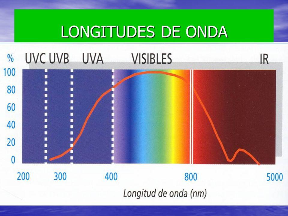 LONGITUDES DE ONDA
