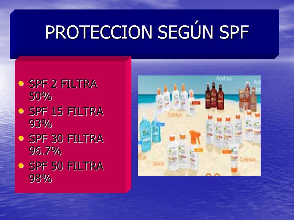 PROTECCION SEGÚN SPF SPF 2 FILTRA 50% SPF 15 FILTRA 93%