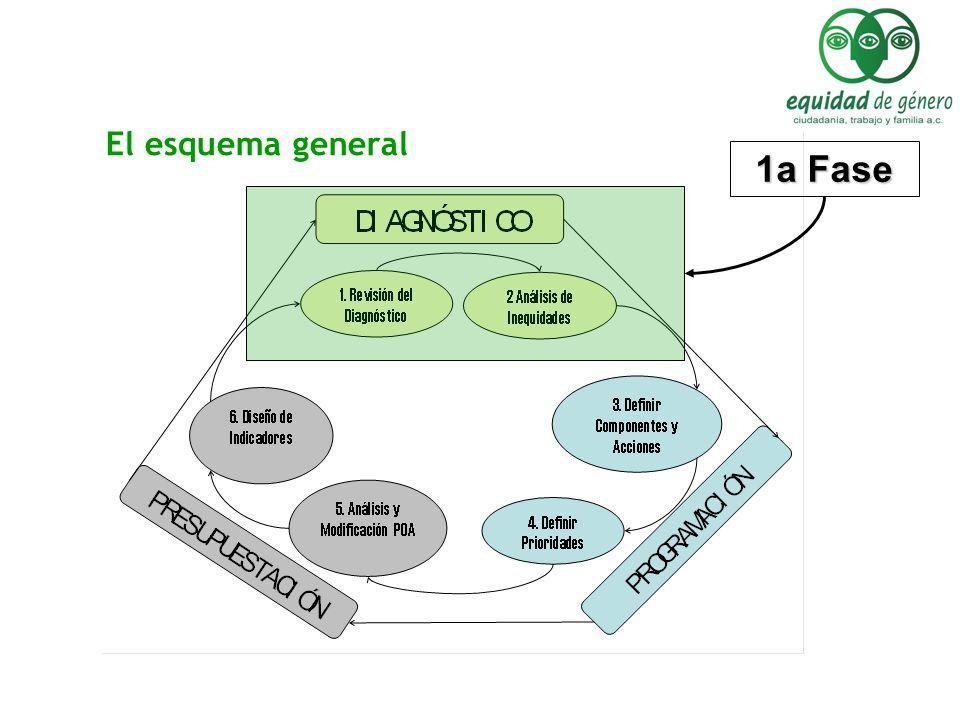 El esquema general 1a Fase