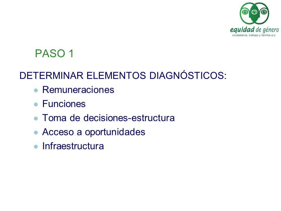 PASO 1 DETERMINAR ELEMENTOS DIAGNÓSTICOS: Remuneraciones Funciones