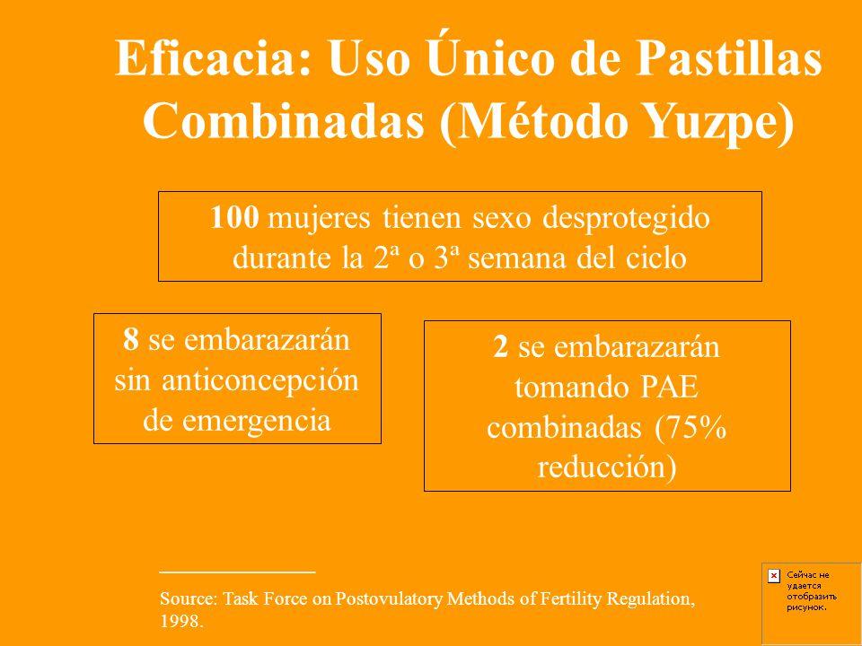 Eficacia: Uso Único de Pastillas Combinadas (Método Yuzpe)