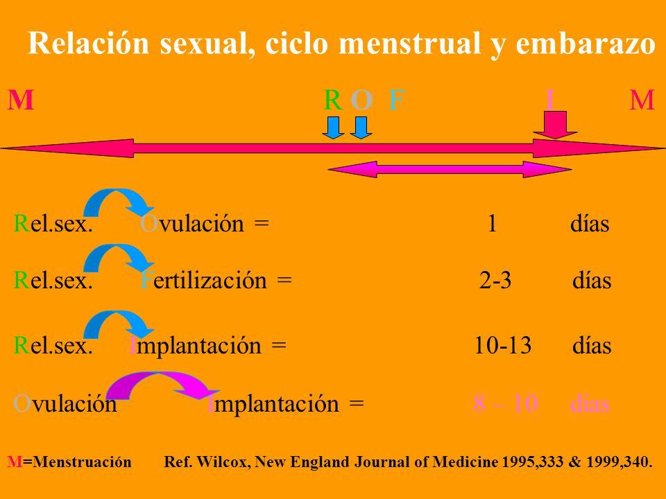 Relación sexual, ciclo menstrual y embarazo