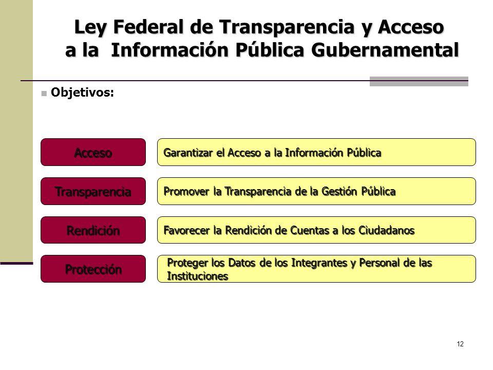 Ley Federal de Transparencia y Acceso