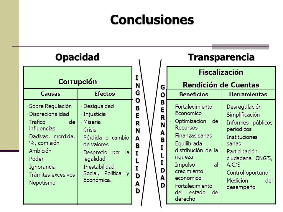 Conclusiones Opacidad Transparencia Fiscalización Corrupción