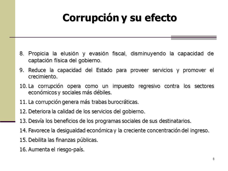 Corrupción y su efecto Propicia la elusión y evasión fiscal, disminuyendo la capacidad de captación física del gobierno.