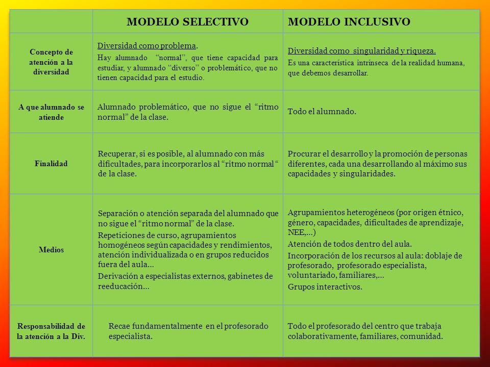 MODELO SELECTIVO MODELO INCLUSIVO Concepto de atención a la diversidad