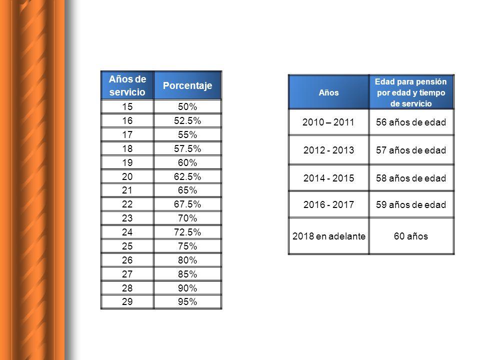 Edad para pensión por edad y tiempo de servicio