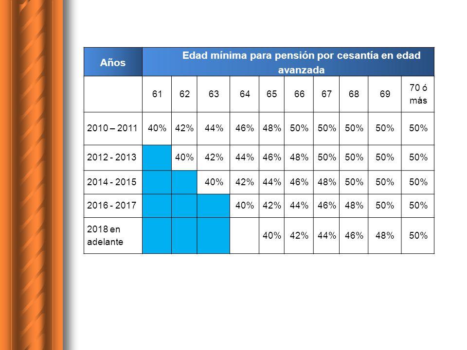Edad mínima para pensión por cesantía en edad avanzada