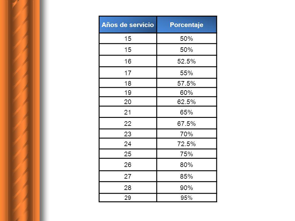 Años de servicio Porcentaje