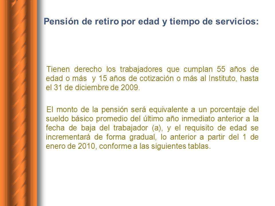 Pensión de retiro por edad y tiempo de servicios: