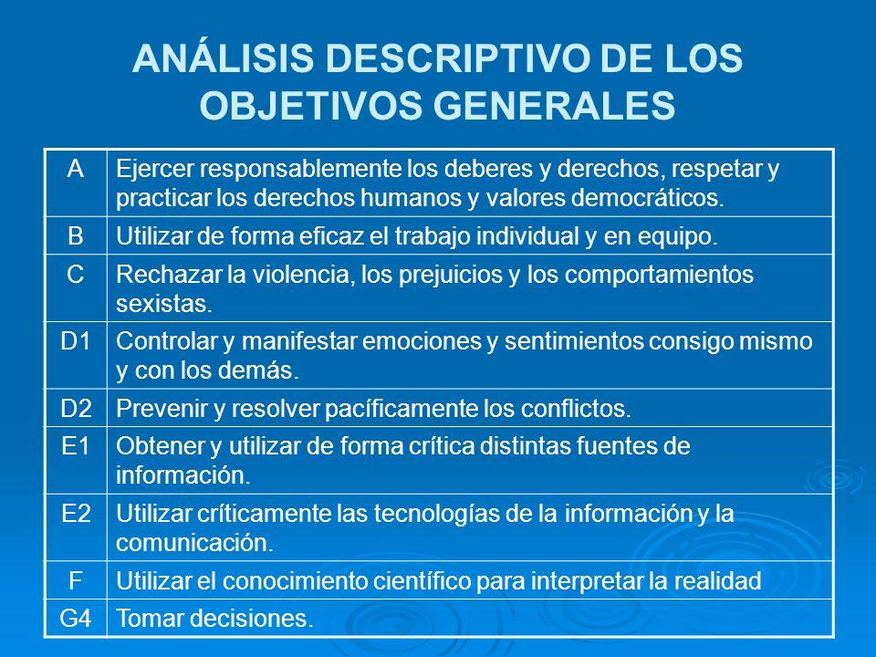 ANÁLISIS DESCRIPTIVO DE LOS OBJETIVOS GENERALES