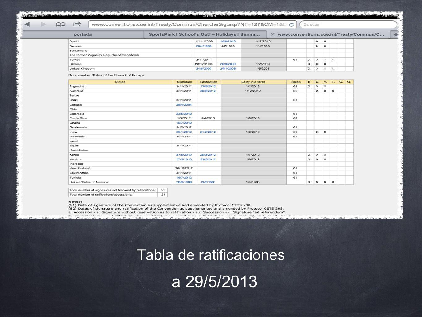 Tabla de ratificaciones a 29/5/2013
