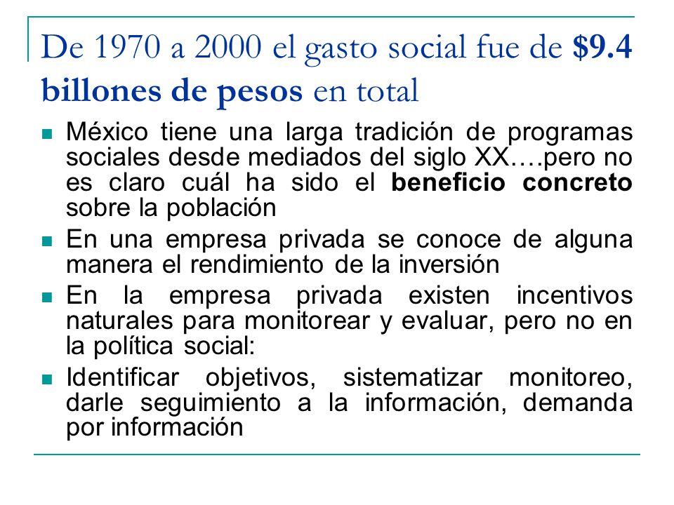 De 1970 a 2000 el gasto social fue de $9.4 billones de pesos en total
