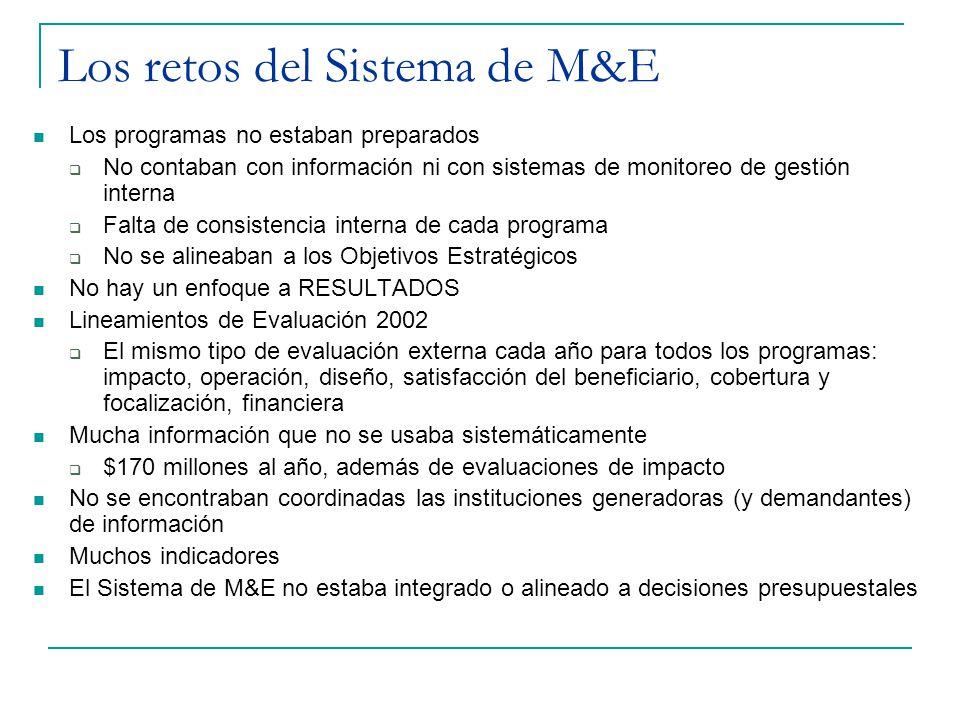 Los retos del Sistema de M&E