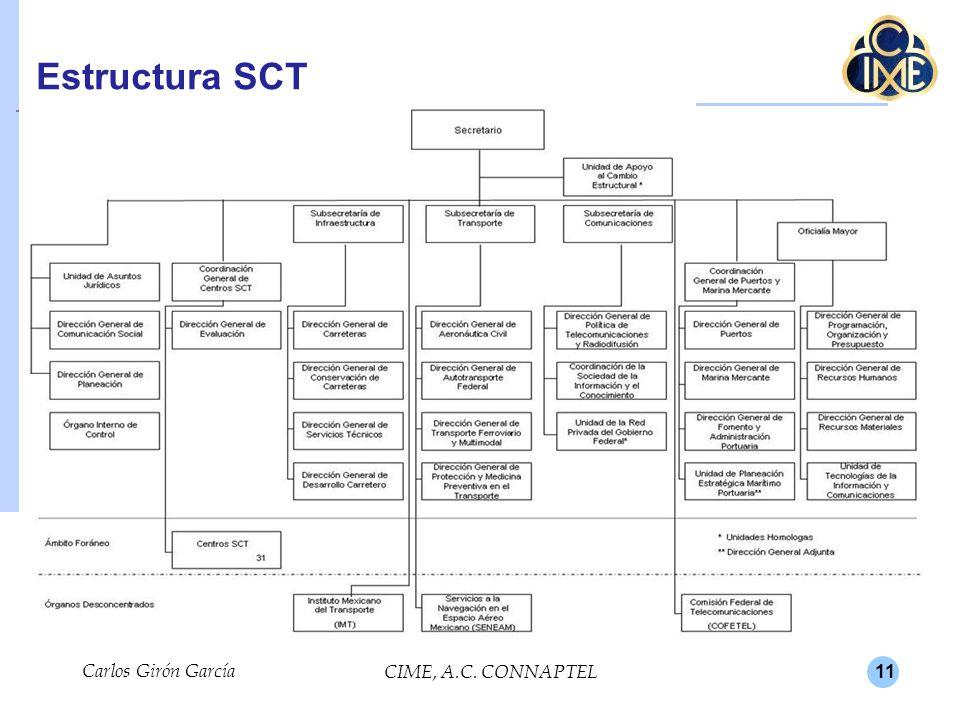 Estructura SCT Carlos Girón García CIME, A.C. CONNAPTEL