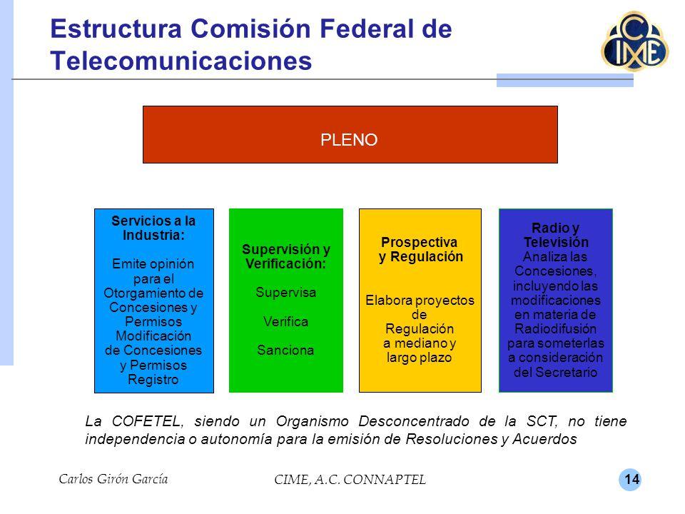 Estructura Comisión Federal de Telecomunicaciones