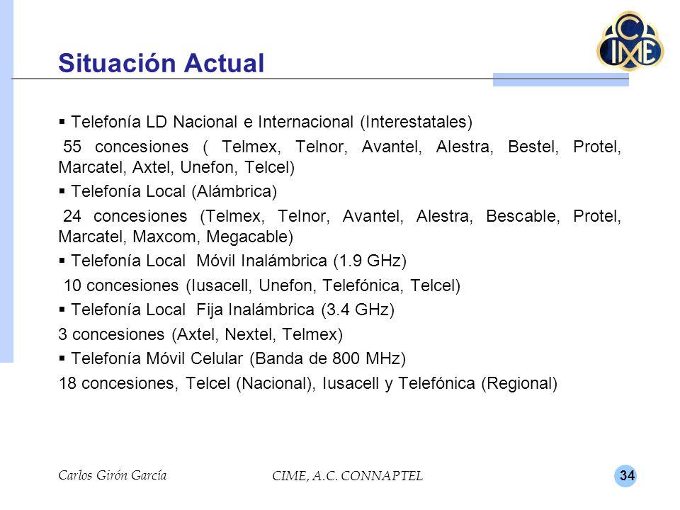 Situación Actual Telefonía LD Nacional e Internacional (Interestatales)