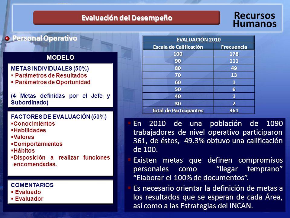 Evaluación del Desempeño Escala de Calificación Total de Participantes