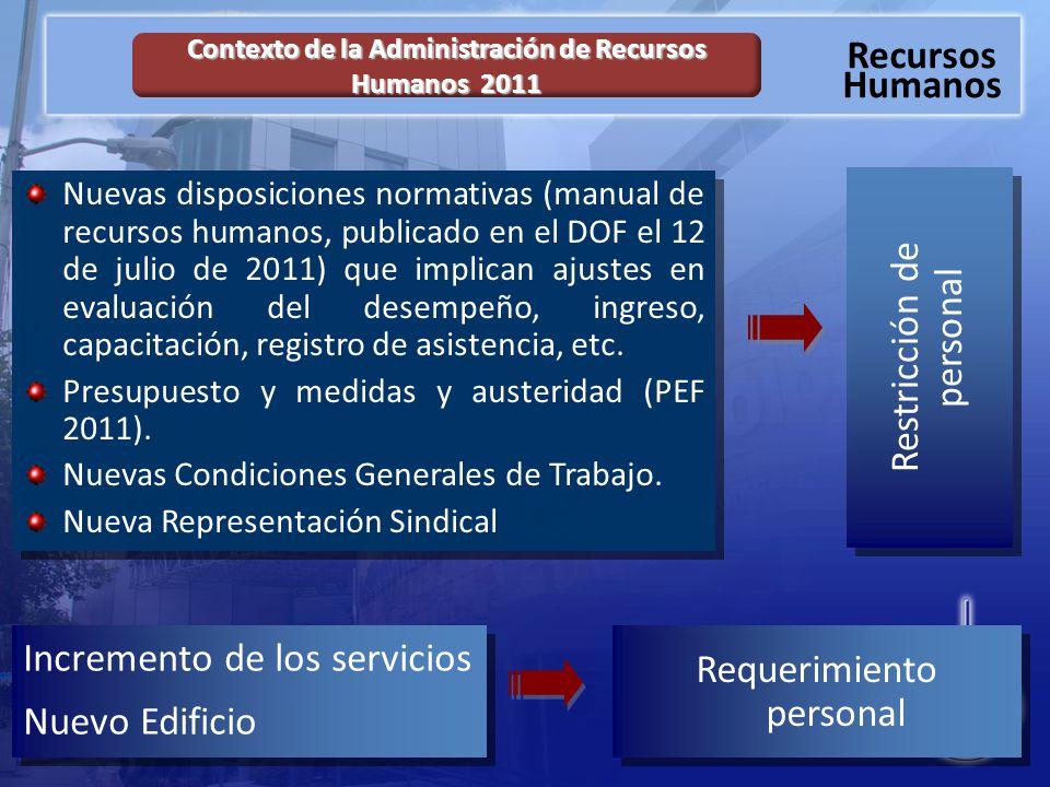 Contexto de la Administración de Recursos Humanos 2011