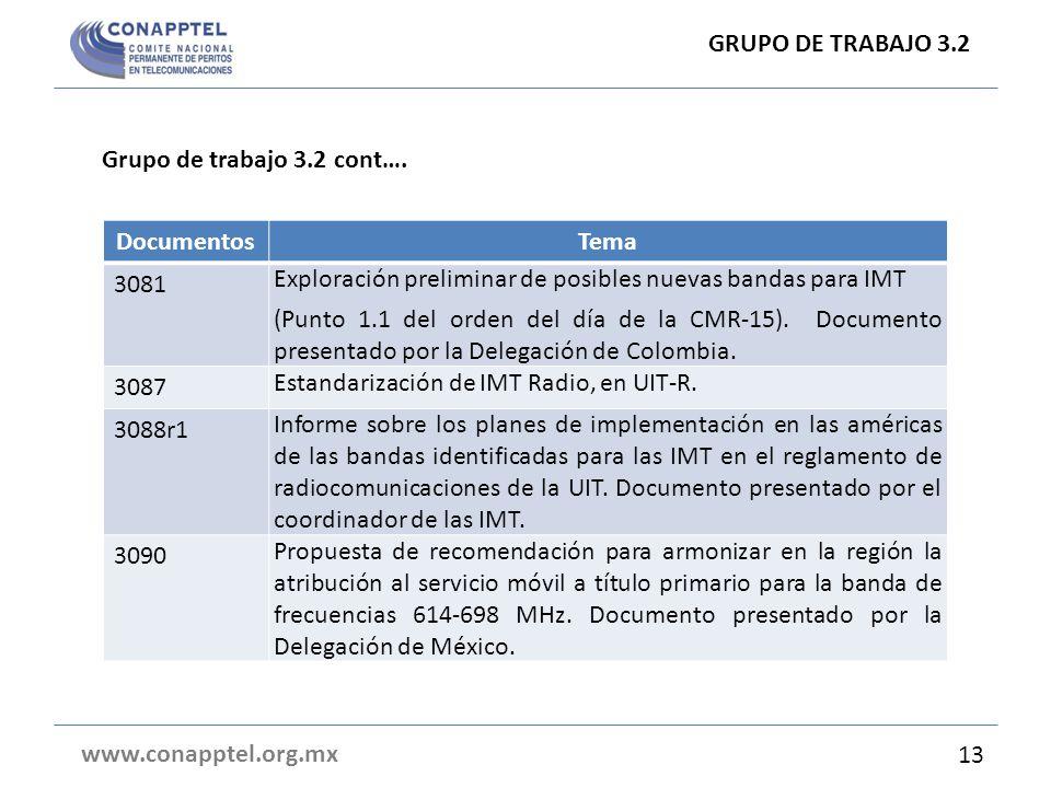 GRUPO DE TRABAJO 3.2 Grupo de trabajo 3.2 cont…. Documentos. Tema. 3081. Exploración preliminar de posibles nuevas bandas para IMT.