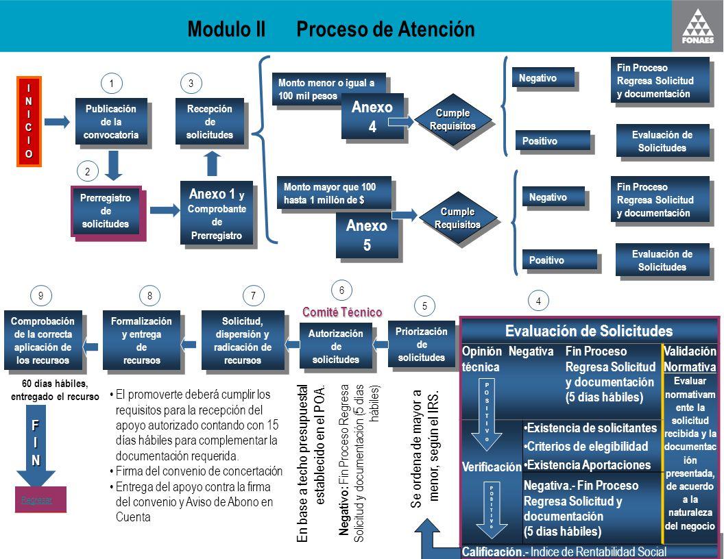Modulo II Proceso de Atención
