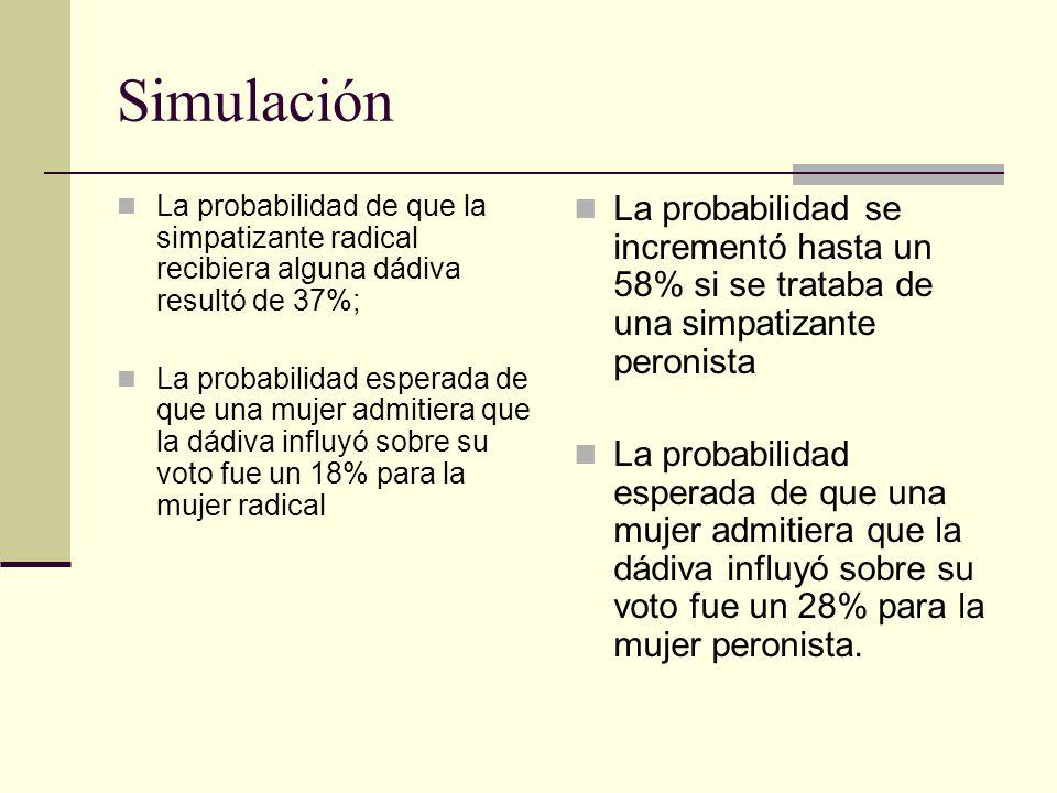 Simulación La probabilidad de que la simpatizante radical recibiera alguna dádiva resultó de 37%;