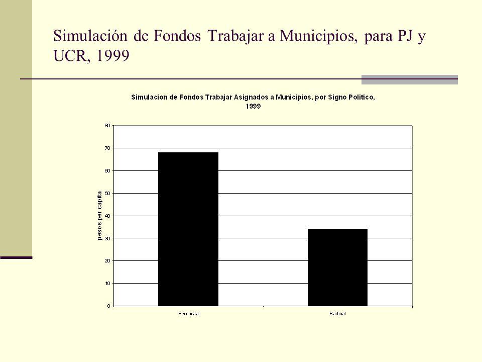 Simulación de Fondos Trabajar a Municipios, para PJ y UCR, 1999