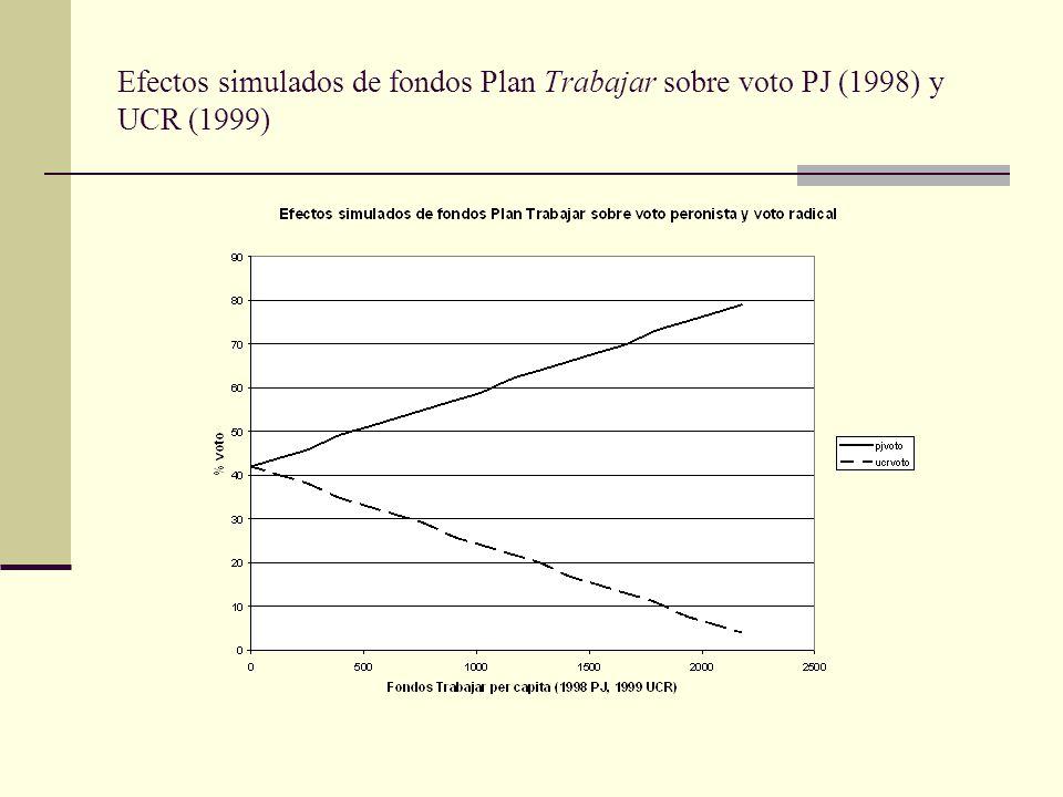 Efectos simulados de fondos Plan Trabajar sobre voto PJ (1998) y UCR (1999)