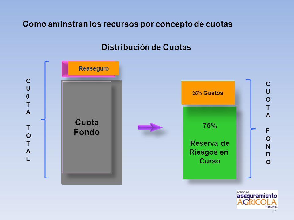 Como aminstran los recursos por concepto de cuotas
