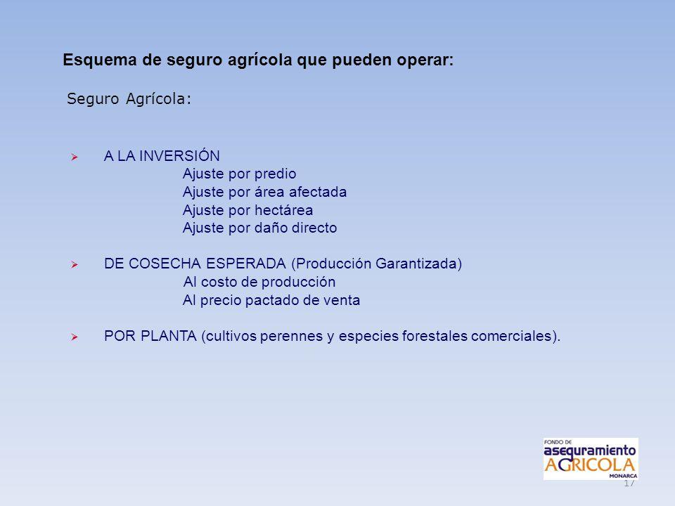 Esquema de seguro agrícola que pueden operar: