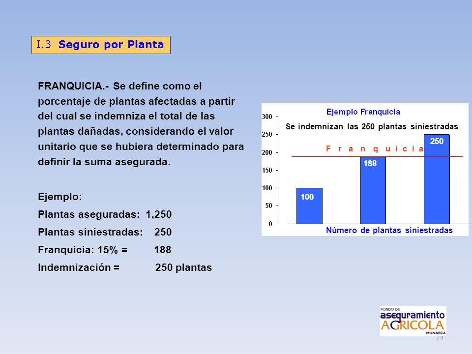 Plantas siniestradas: 250 Franquicia: 15% = 188
