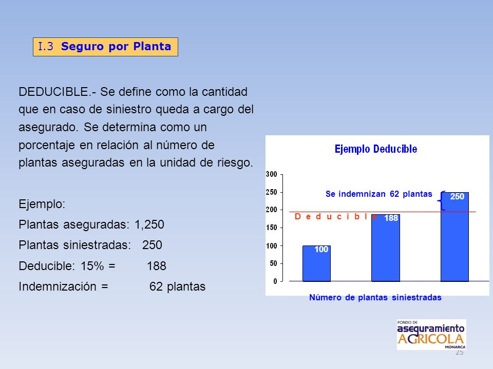 Plantas siniestradas: 250 Deducible: 15% = 188