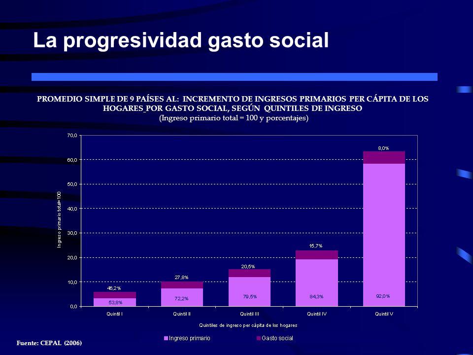 La progresividad gasto social