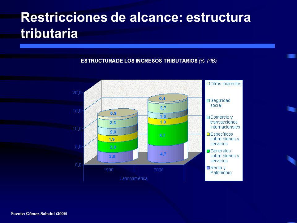 Restricciones de alcance: estructura tributaria