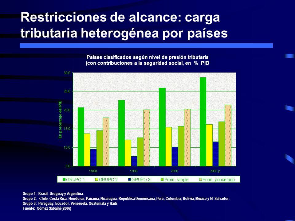 Restricciones de alcance: carga tributaria heterogénea por países