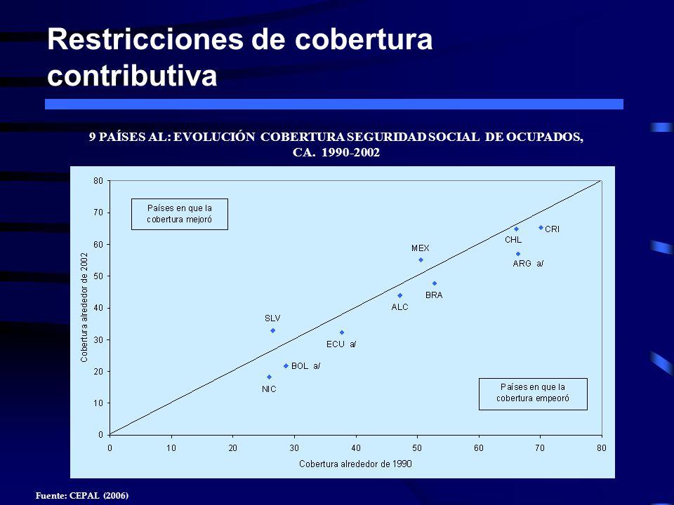 Restricciones de cobertura contributiva