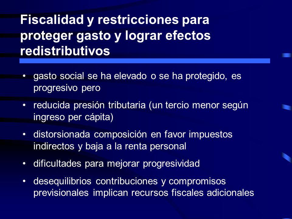 Fiscalidad y restricciones para proteger gasto y lograr efectos redistributivos