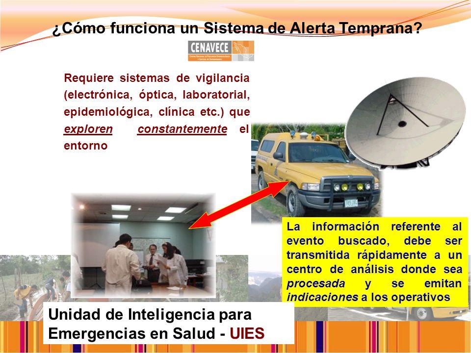 ¿Cómo funciona un Sistema de Alerta Temprana