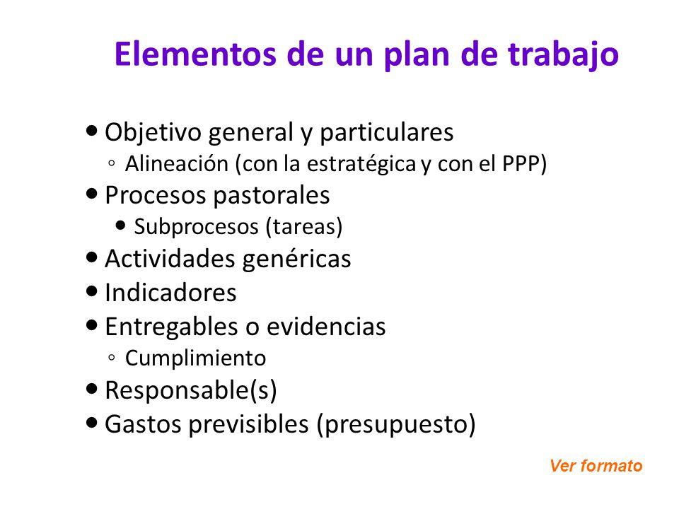 Elementos de un plan de trabajo