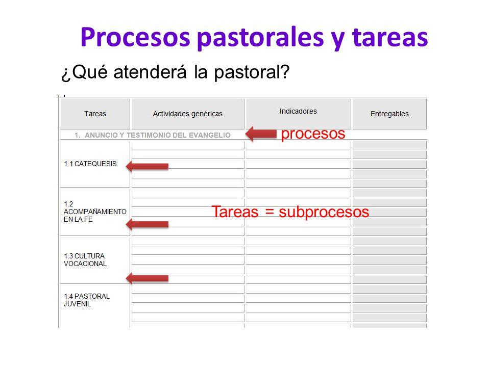 Procesos pastorales y tareas
