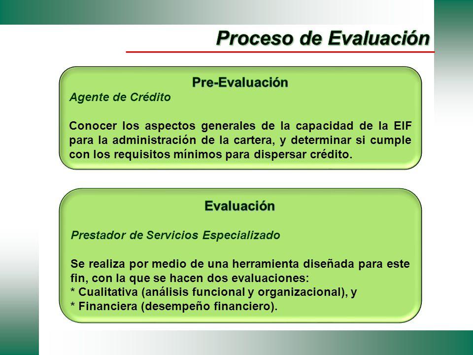 Proceso de Evaluación Pre-Evaluación Evaluación Agente de Crédito