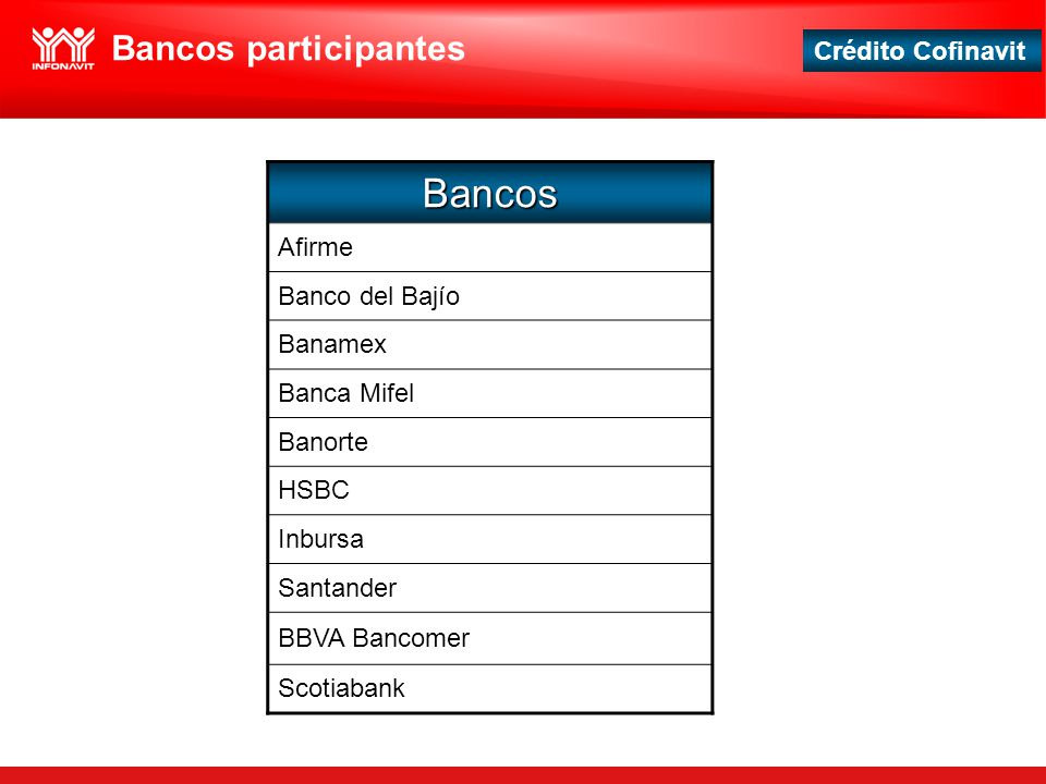 Bancos Bancos participantes Afirme Banco del Bajío Banamex Banca Mifel