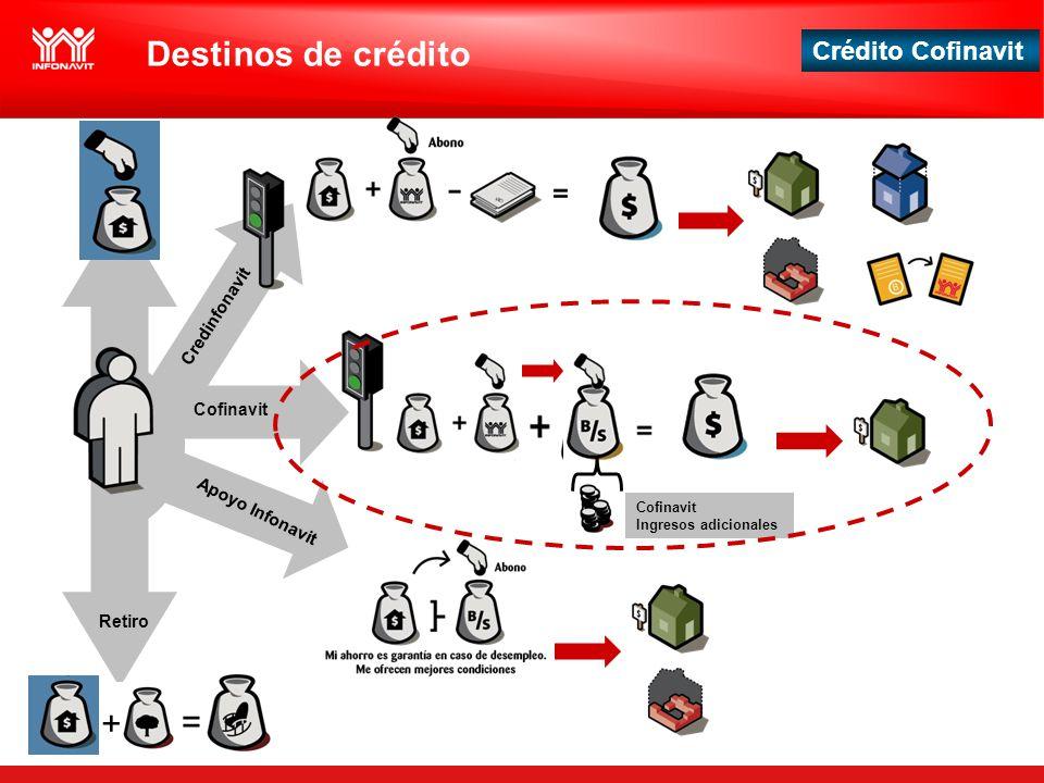 Destinos de crédito + = Credinfonavit Cofinavit Apoyo Infonavit Retiro